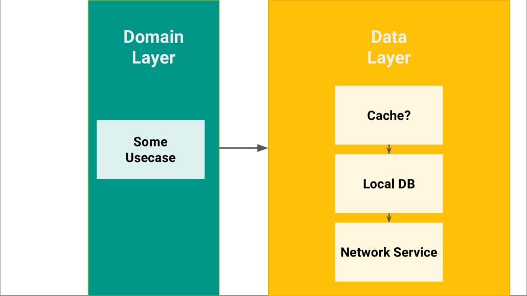 Data Layer Network Service Local DB Cache? Doma...