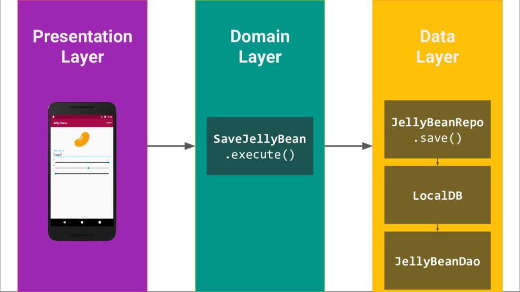 Presentation Layer Data Layer Domain Layer Save...