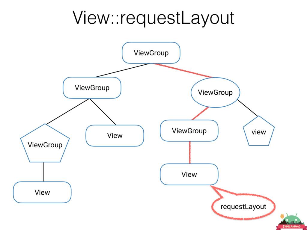 View::requestLayout requestLayout ViewGroup Vie...