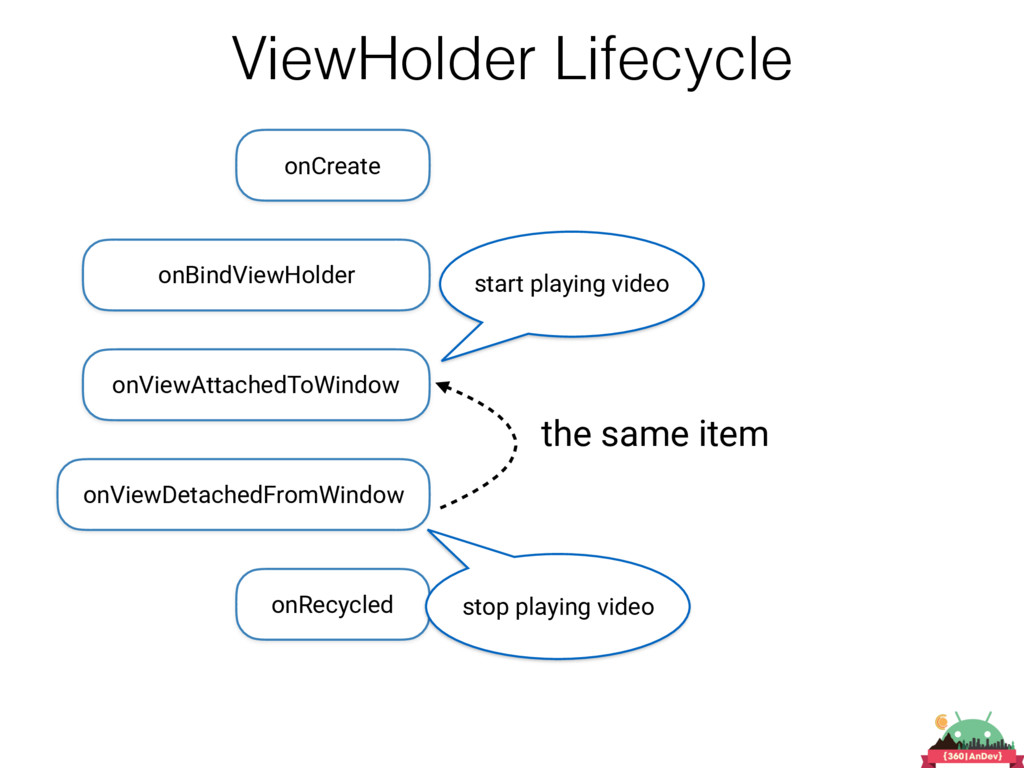 ViewHolder Lifecycle onCreate onViewAttachedToW...