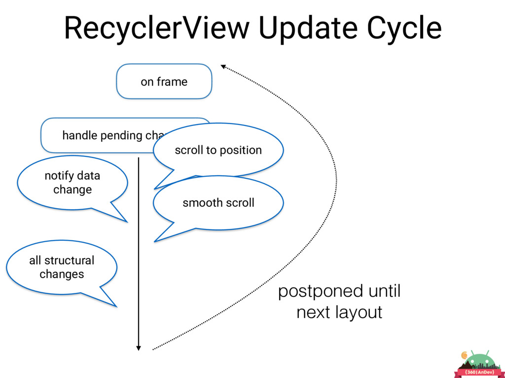 RecyclerView Update Cycle on frame handle pendi...