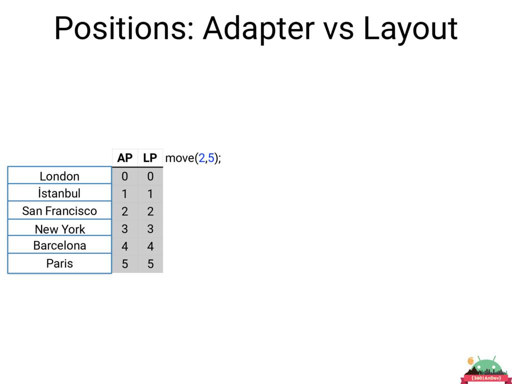 Positions: Adapter vs Layout London İstanbul Sa...