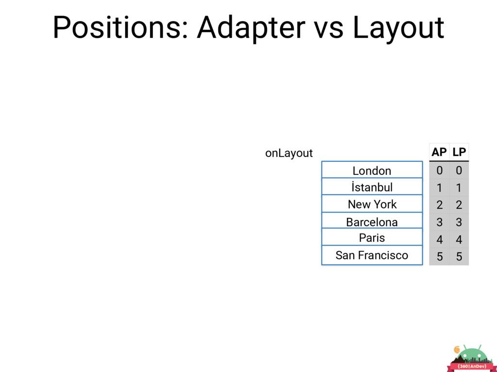 Positions: Adapter vs Layout London İstanbul Ne...
