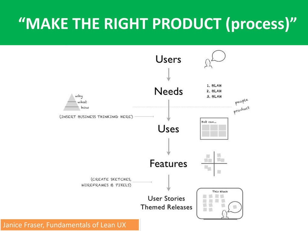"""MAKE THE RIGHT PRODUCT (process)"" Janice Frase..."