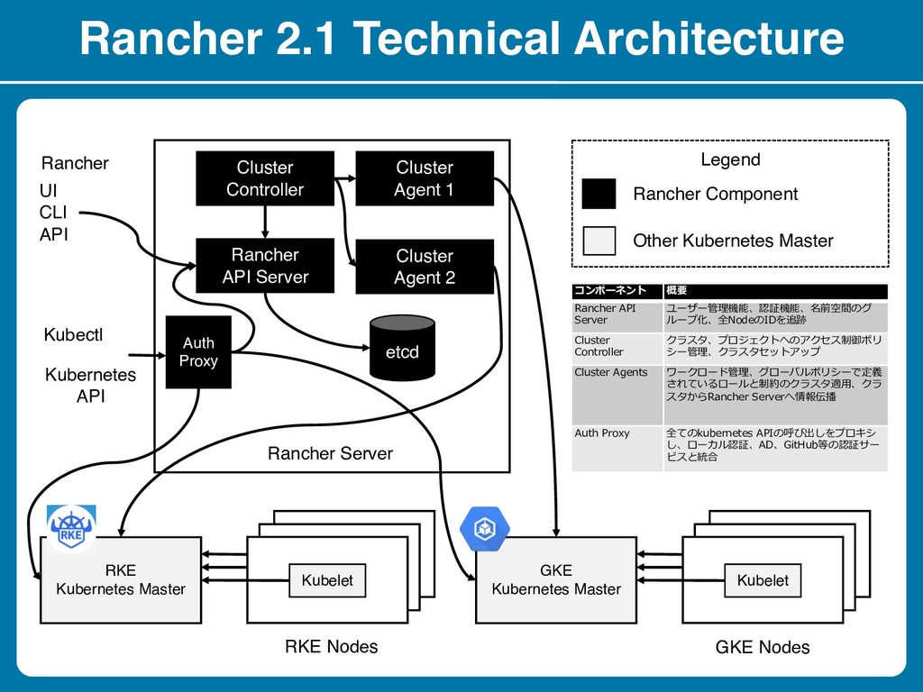 Rancher 2.1 Technical Architecture Cluster Cont...