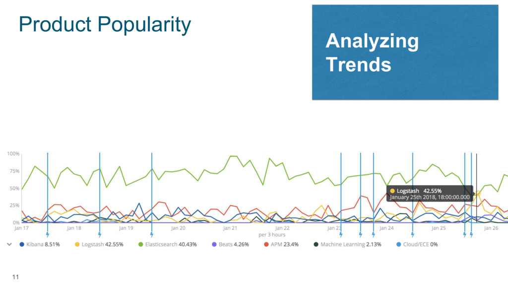 11 Product Popularity Analyzing Trends