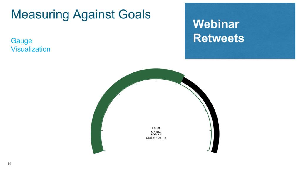 14 Webinar Retweets Gauge Visualization Measuri...