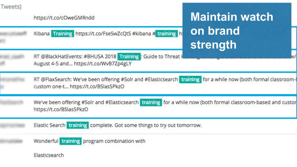 1 8 Maintain watch on brand strength