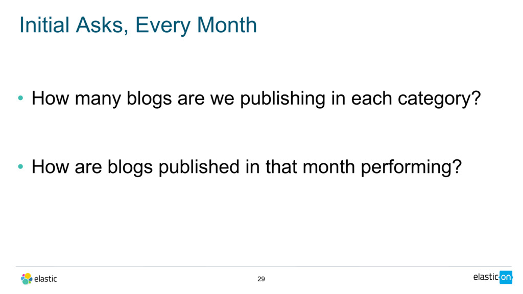• How many blogs are we publishing in each cate...