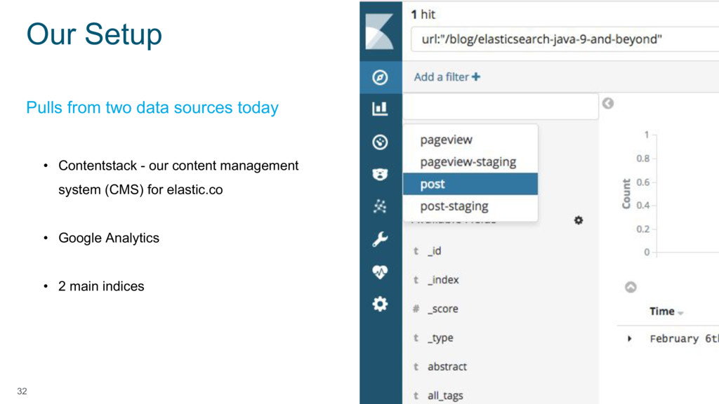 32 • Contentstack - our content management syst...