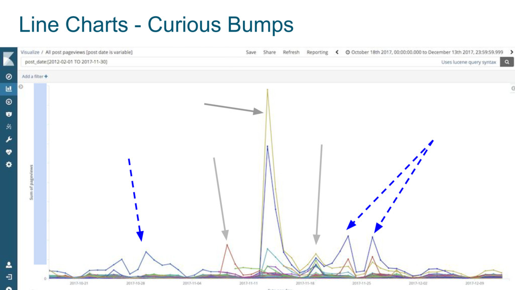 41 URL Competitions Line Charts - Curious Bumps