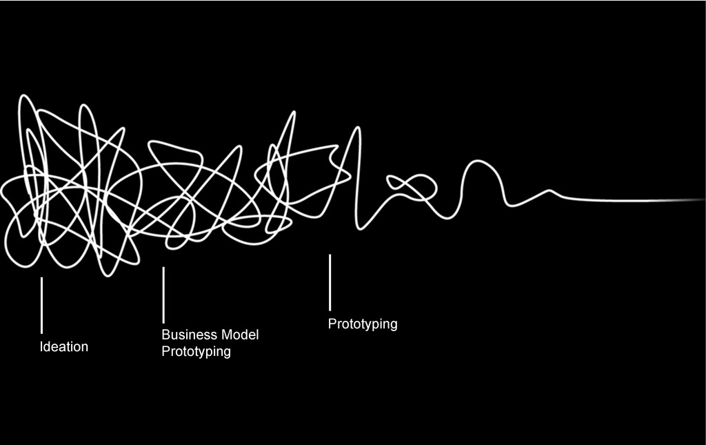 | Ideation Business Model Prototyping Prototypi...