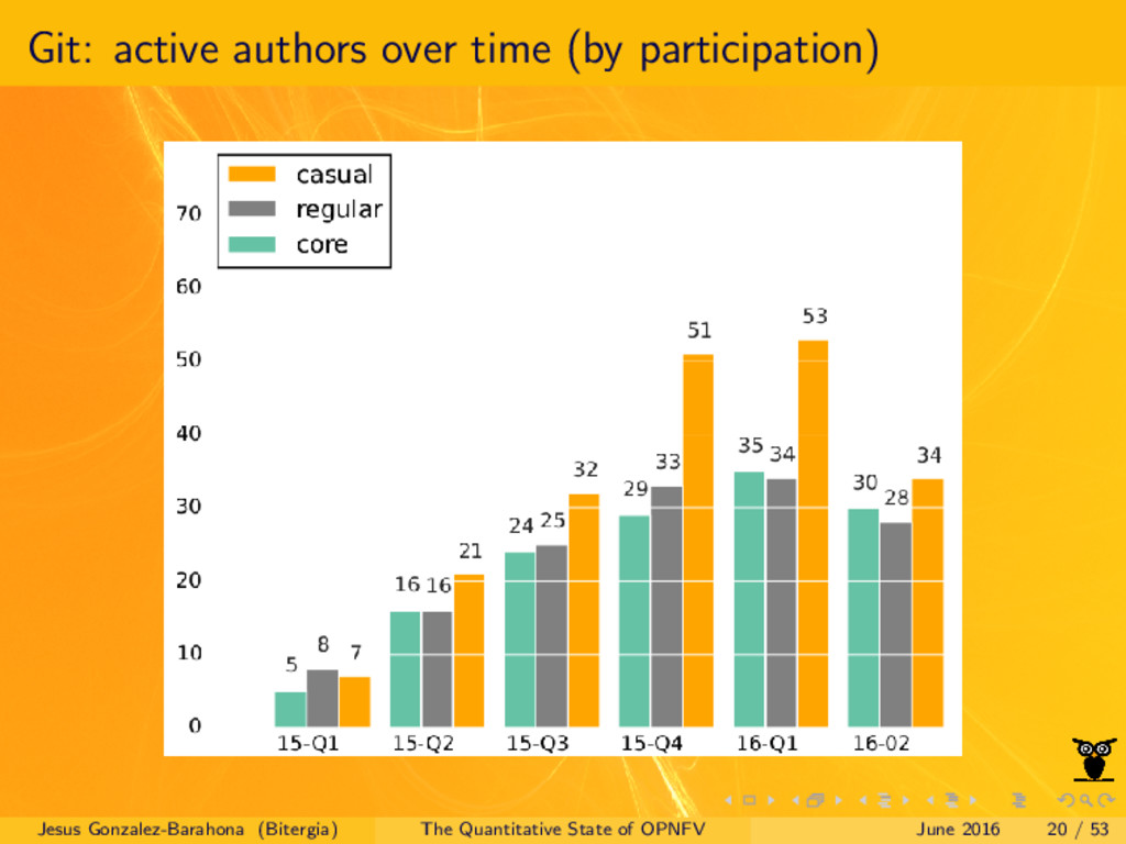 Git: active authors over time (by participation...