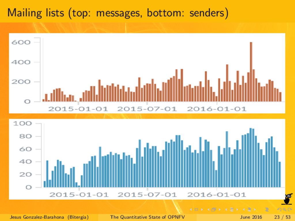 Mailing lists (top: messages, bottom: senders) ...