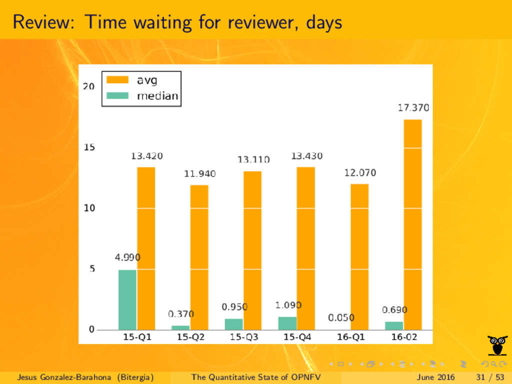 Review: Time waiting for reviewer, days Jesus G...