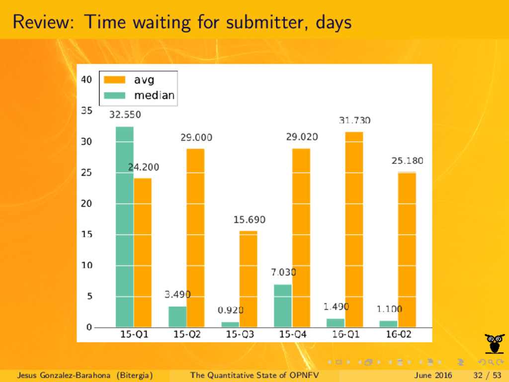 Review: Time waiting for submitter, days Jesus ...