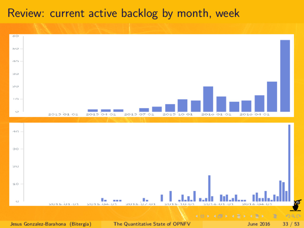 Review: current active backlog by month, week J...