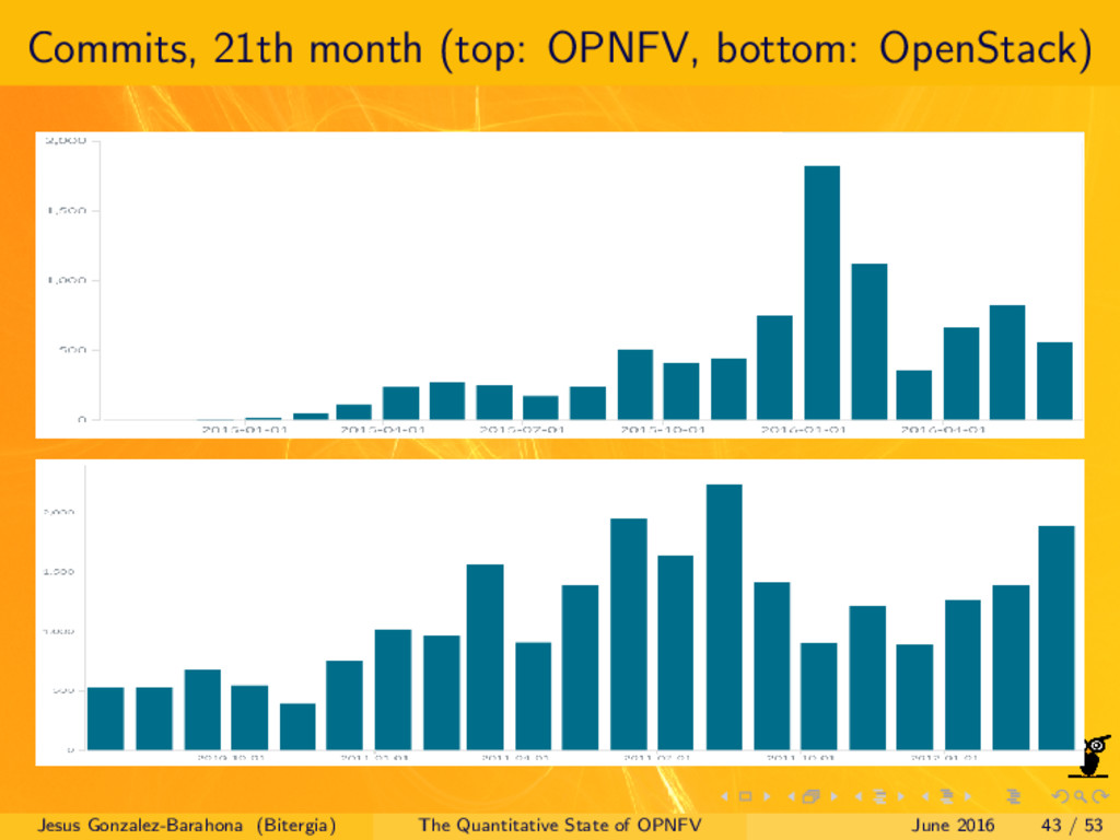Commits, 21th month (top: OPNFV, bottom: OpenSt...