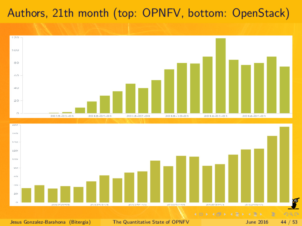 Authors, 21th month (top: OPNFV, bottom: OpenSt...