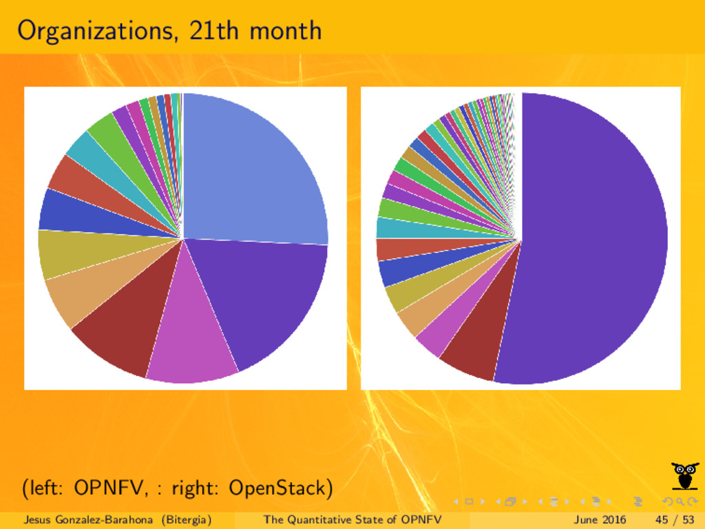 Organizations, 21th month (left: OPNFV, : right...