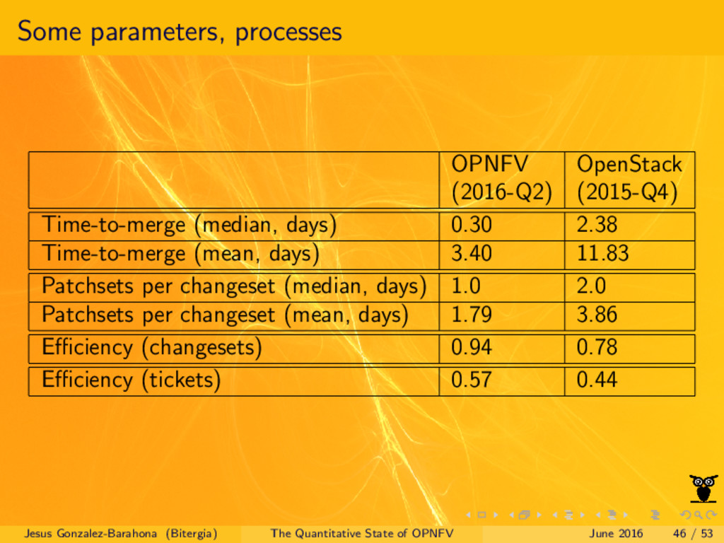 Some parameters, processes OPNFV OpenStack (201...