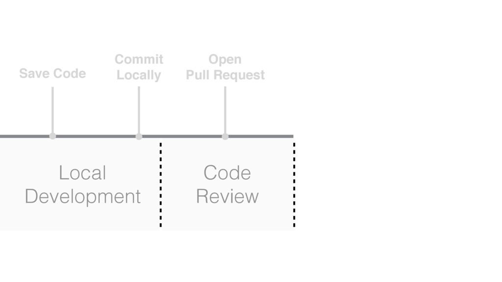 Save Code Commit Locally Local Development Open...
