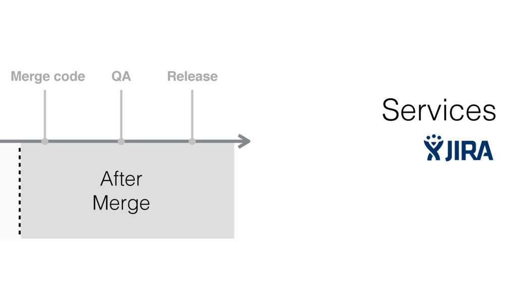 Merge code QA Release After Merge Services