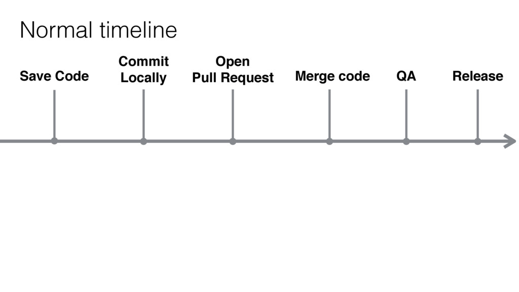 Save Code Normal timeline Commit Locally Open P...
