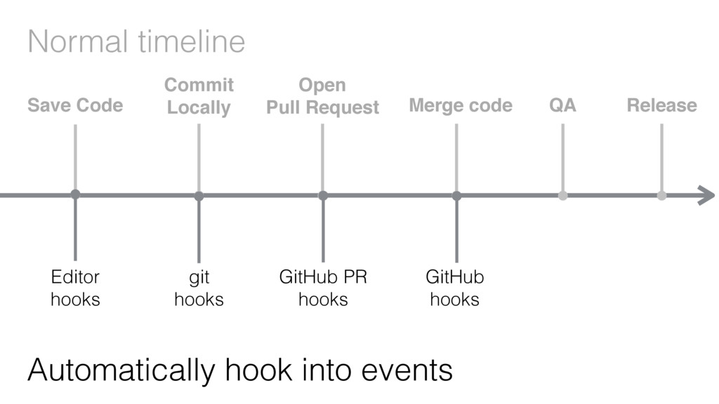 Normal timeline Automatically hook into events ...