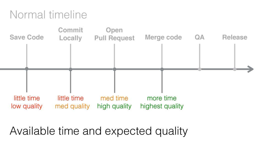 Normal timeline Available time and expected qua...