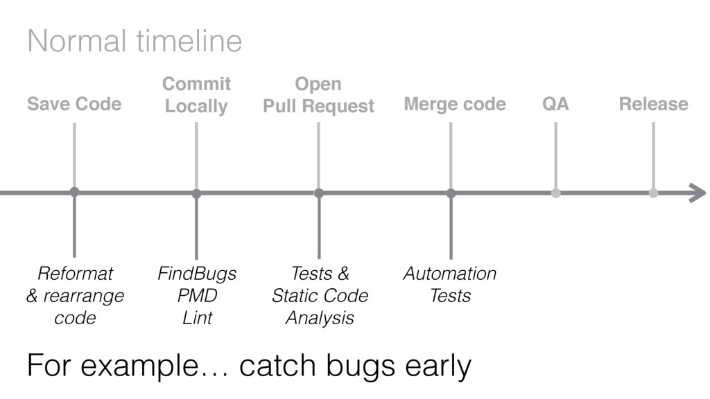 Normal timeline For example… catch bugs early R...