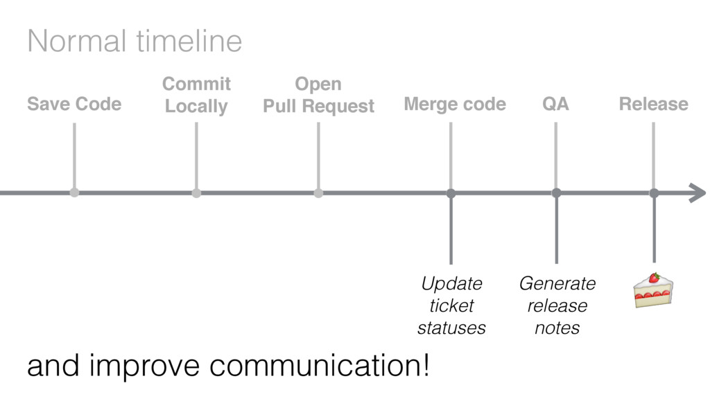 Normal timeline and improve communication! Save...