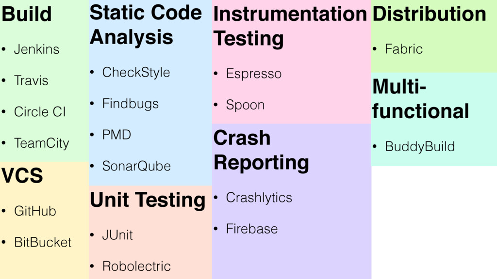 Static Code Analysis • CheckStyle • Findbugs • ...