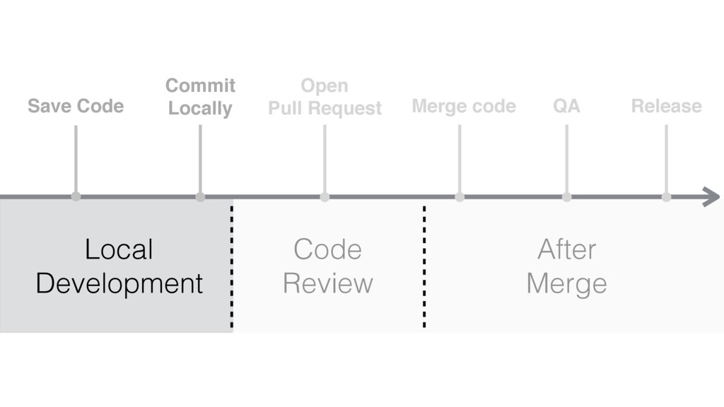 Save Code Commit Locally Open Pull Request Merg...