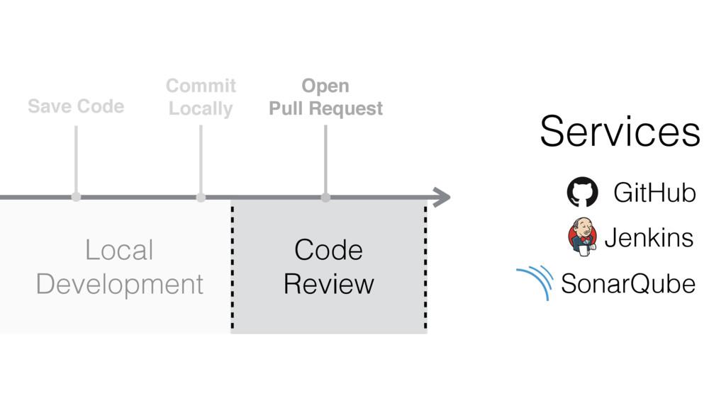 Save Code Commit Locally Open Pull Request Loca...
