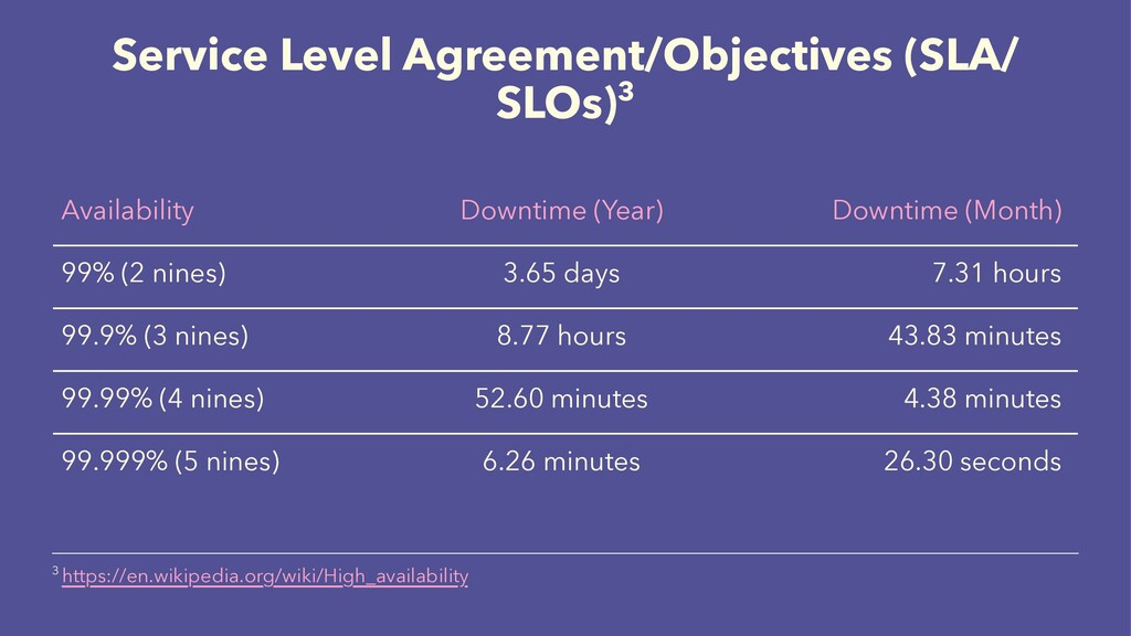 Service Level Agreement/Objectives (SLA/ SLOs)3...