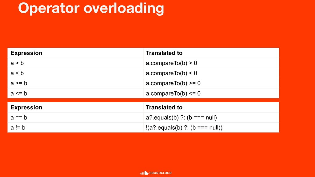 Operator overloading Expression Translated to a...
