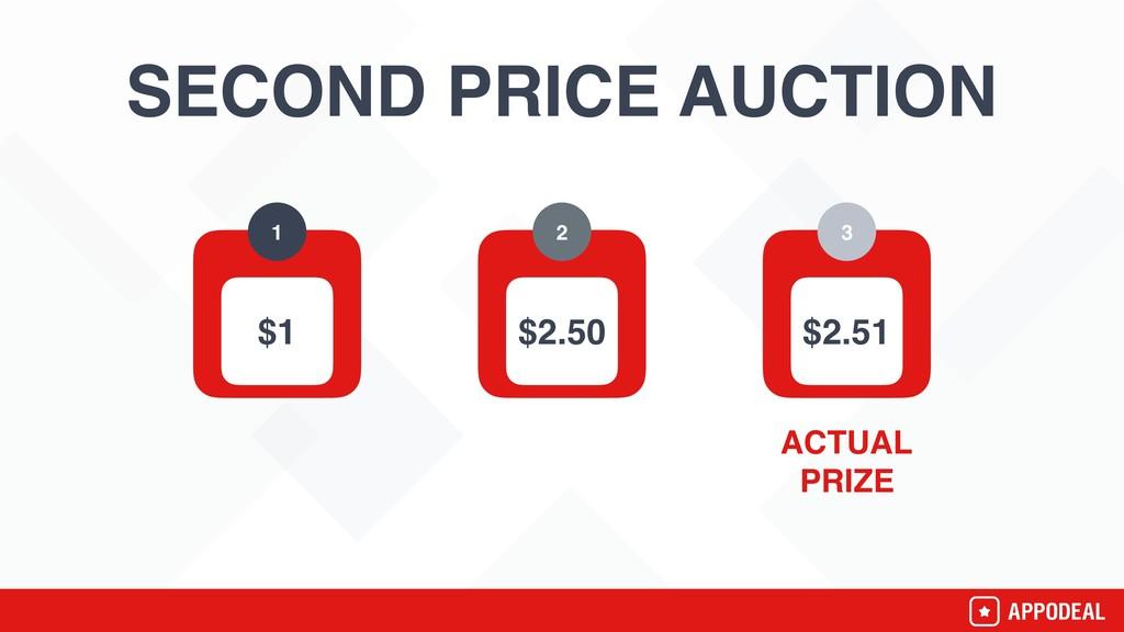SECOND PRICE AUCTION 1 2 3 $1 $2.50 $2.51 ACTUA...