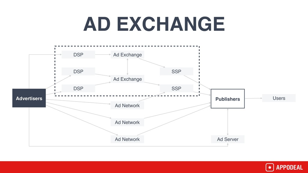 Advertisers DSP DSP DSP Ad Exchange Ad Excha...