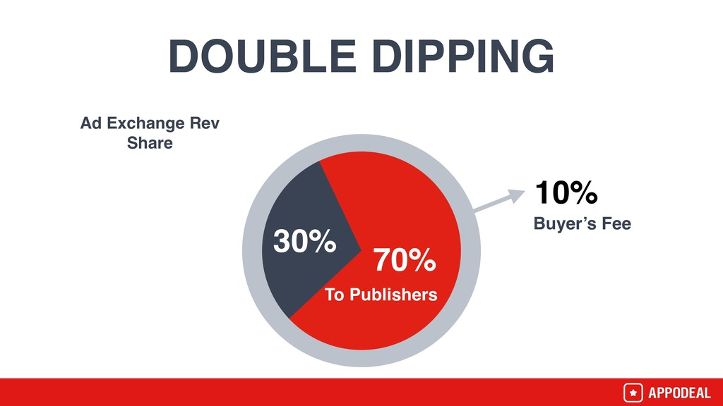 DOUBLE DIPPING 30% 70% Ad Exchange Rev Share To...
