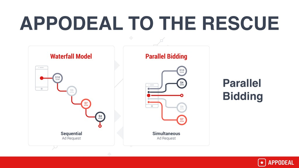 APPODEAL TO THE RESCUE Parallel Bidding