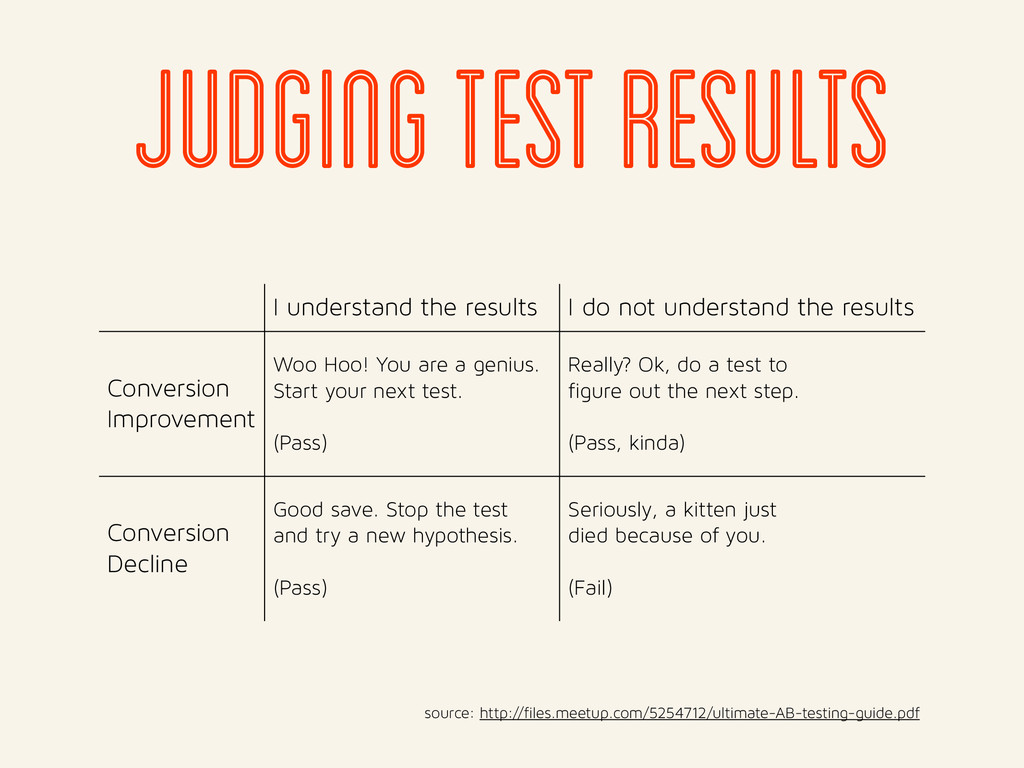jUDGING TEST RESULTS I understand the results I...