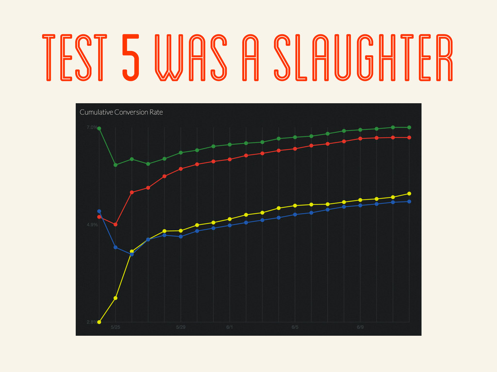 test 5 was a slaughter
