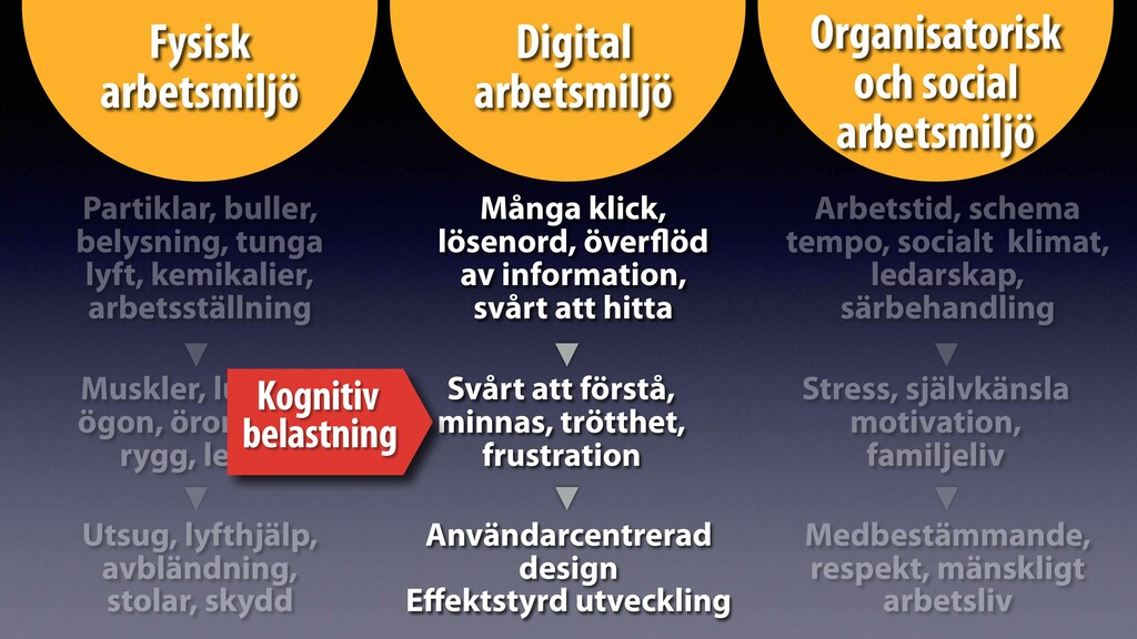 Digital arbetsmiljö Fysisk arbetsmiljö Organisa...