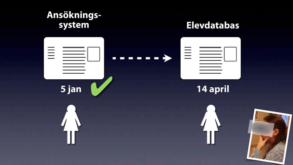 Ansöknings- system Elevdatabas 14 april 5 jan ✔