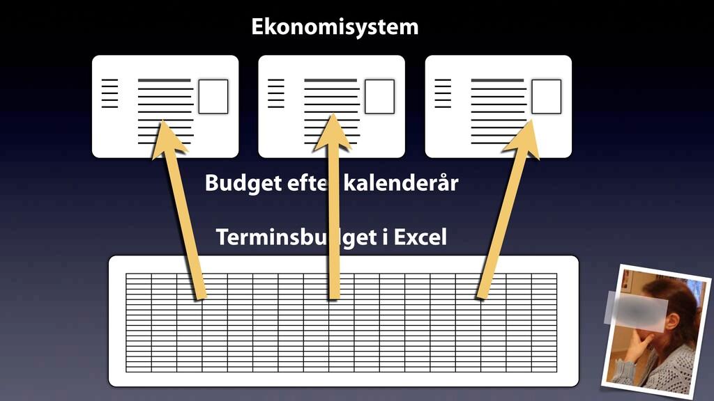 Budget efter kalenderår Ekonomisystem Terminsbu...