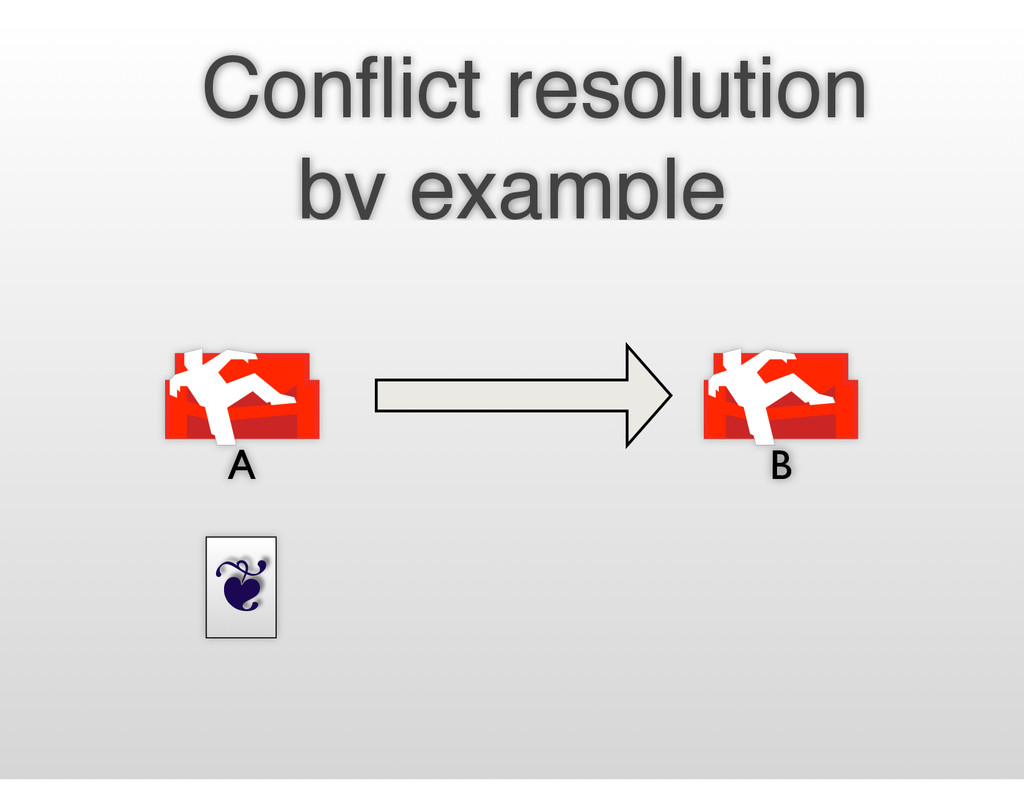 ❦ Conflict resolution by example A B