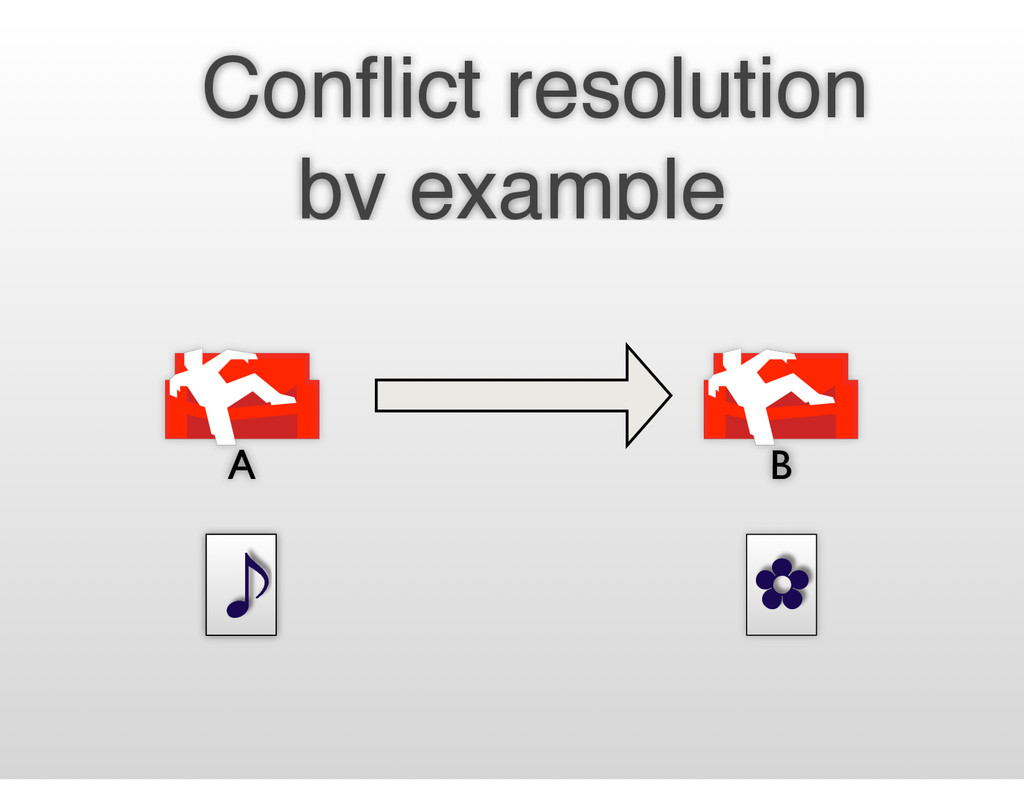 ✿ ̇ Conflict resolution by example A B ̇