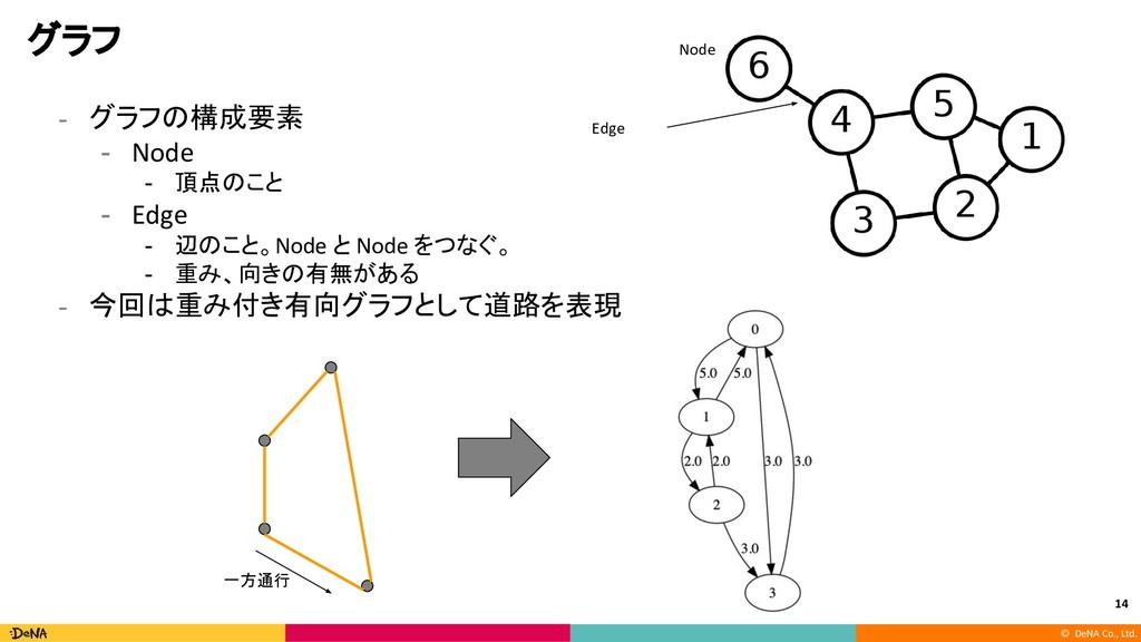© DeNA Co., Ltd. グラフ - グラフの構成要素 - Node - 頂点のこと ...