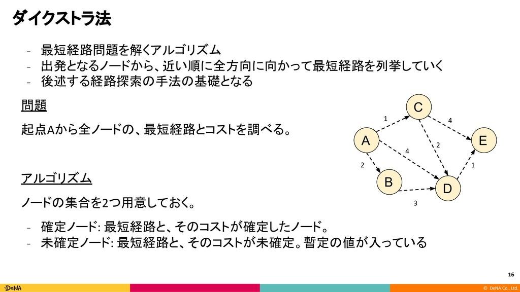 © DeNA Co., Ltd. ダイクストラ法 - 最短経路問題を解くアルゴリズム - 出発...
